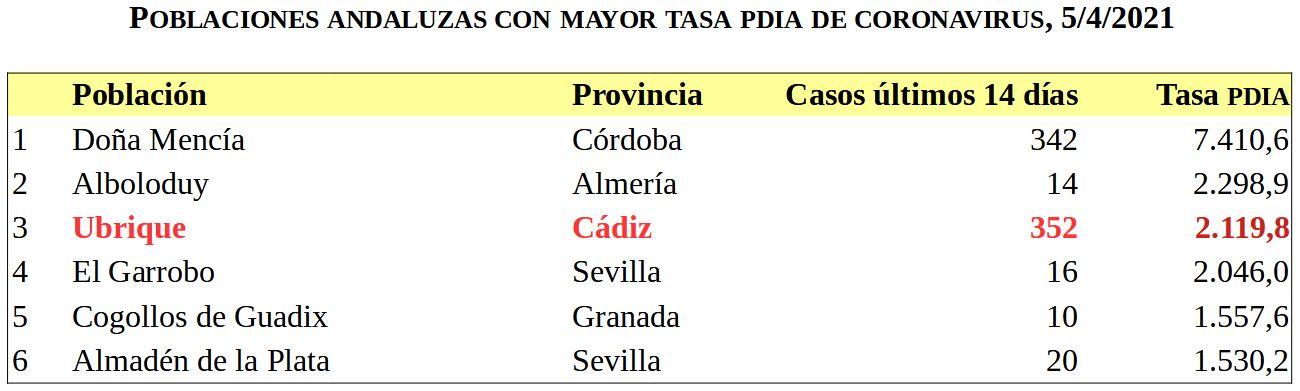 Poblaciones andaluzas con mayor tasa de contagio.