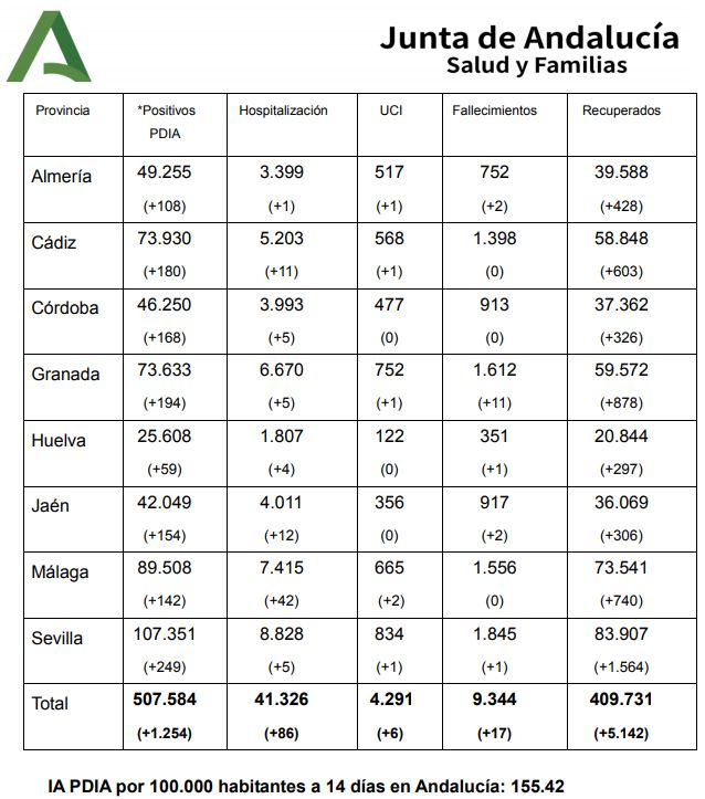 Datos acumulados en Andalucía, según la Junta.