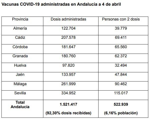 Datos de vacunación, según la Junta.