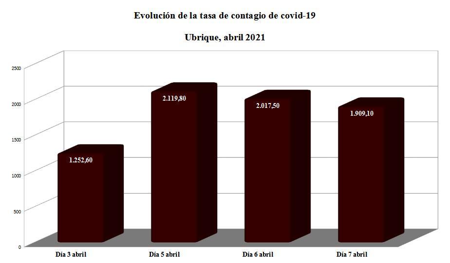 Evolución de la tasa PDIA.