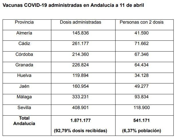 Estadística de vacunación.