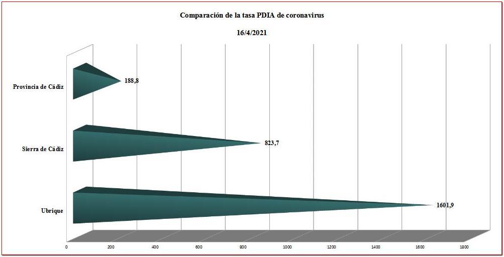 Comparación de la tasa de contagio.
