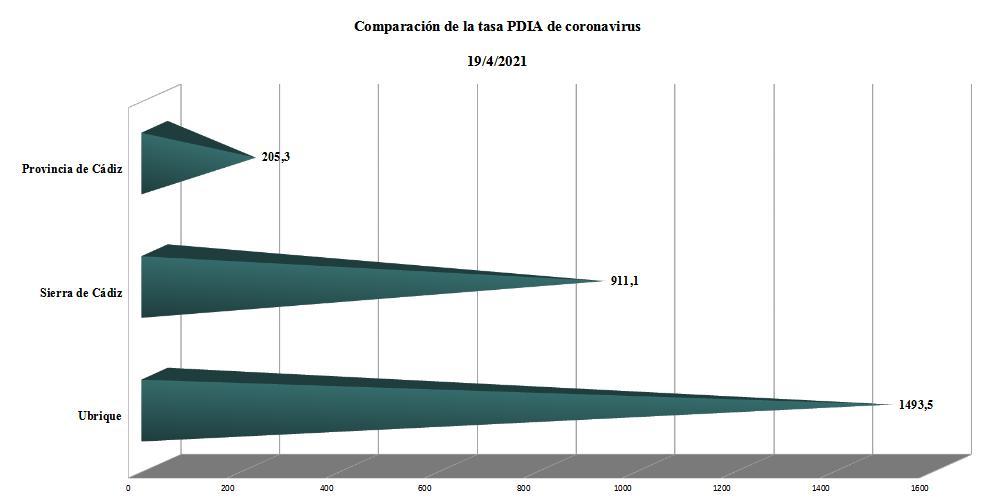 Comparación de tasas PDIA.