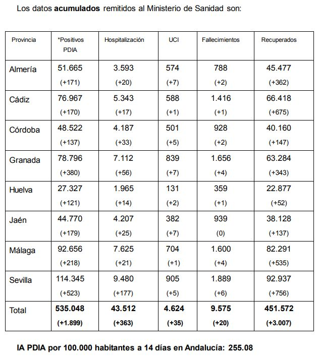 Incidencia acumulada en Andalucía.