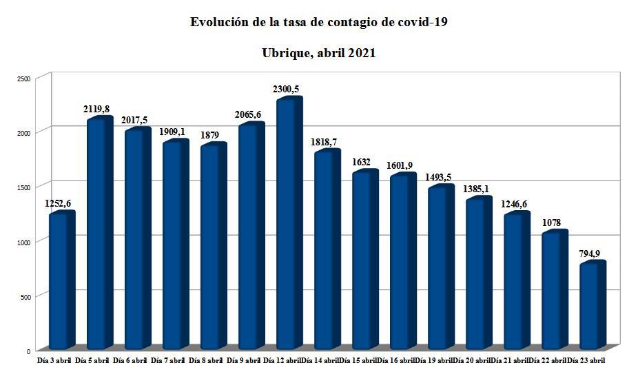Evolución de la tasa de contagio.