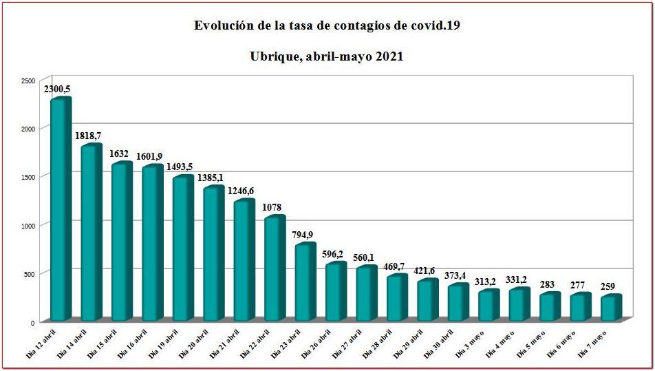 Evolución de la tasa de contagio de covid-19.