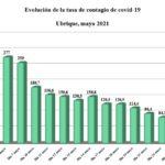 Descenso de la tasa de contagio de covid-19 en mayo de 2021 en Ubrique.