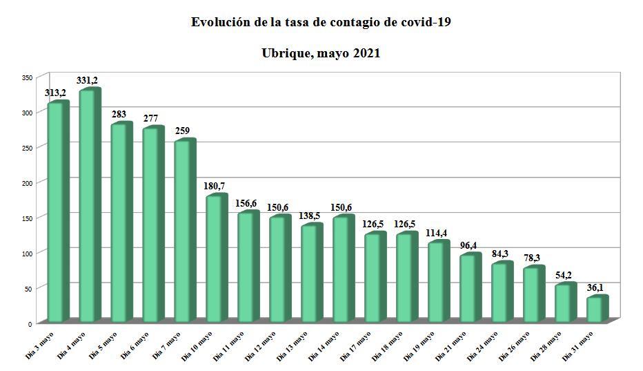 El paulatino descenso de la tasa de contagio de coronavirus en mayo
