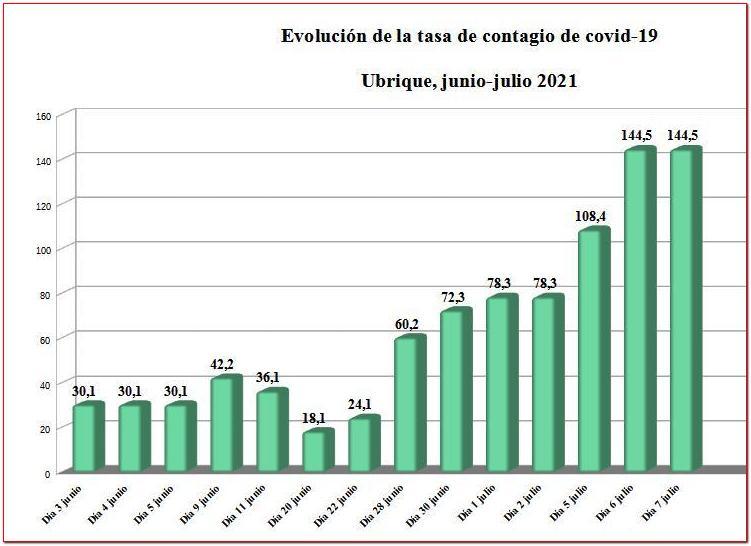 La tasa de contagio de covid-19 se duplica en la primera semana de julio