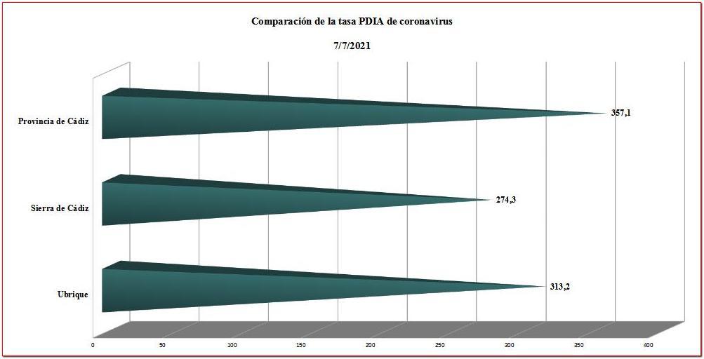Comparación de las tasas de contagio.