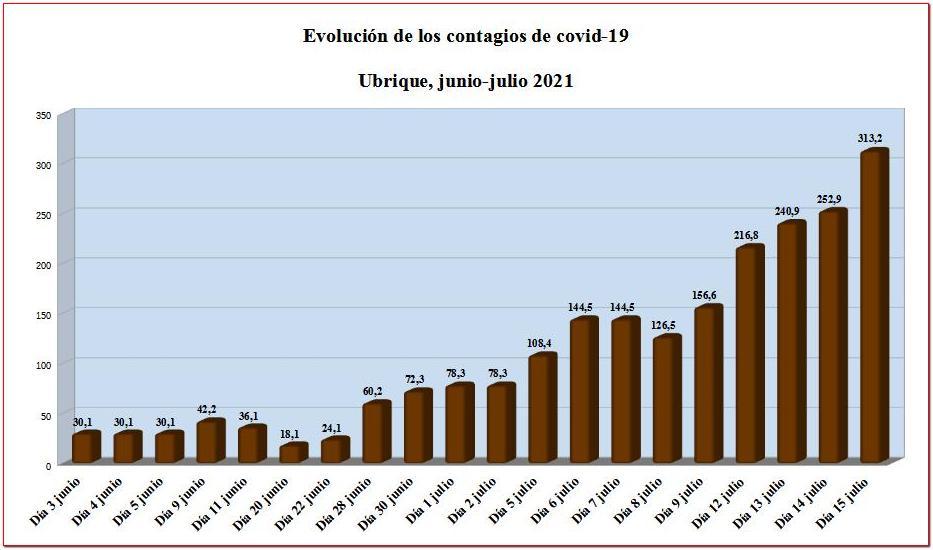 Evolución de la tasa de contagio de coronavirus en Ubrique en junio-julio de 2021.