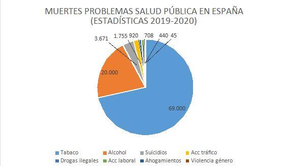 Fuente: Elaboración propia a partir de datos de la OMS, OIT, INE, Plan Nacional Drogas, Ministerio de Sanidad (Observatorio Español de las Drogas y las Adicciones).